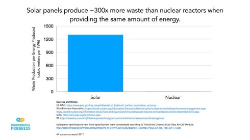 solar waste